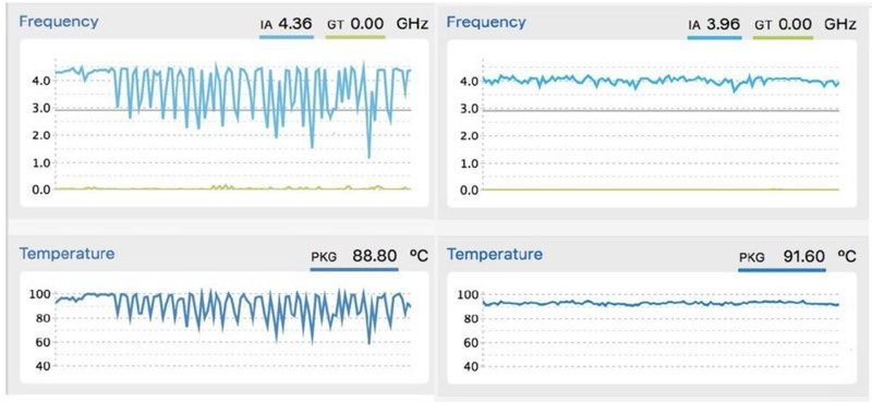Heat-related Performance Problems with Intel Core i9 MacBook