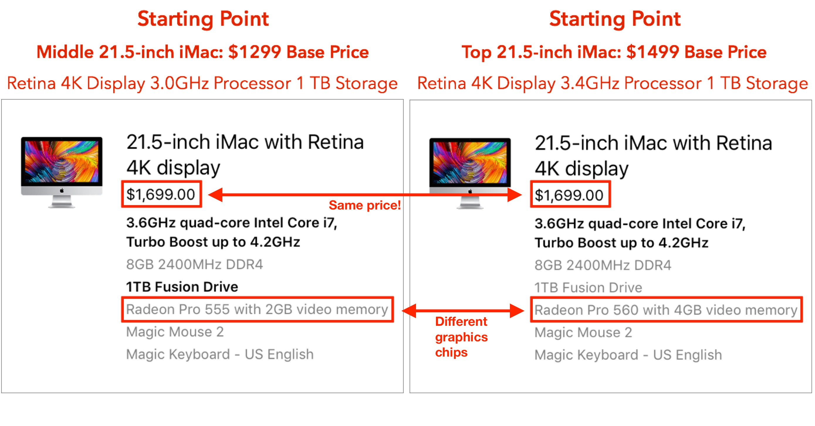 Careful with your starting point when picking an iMac